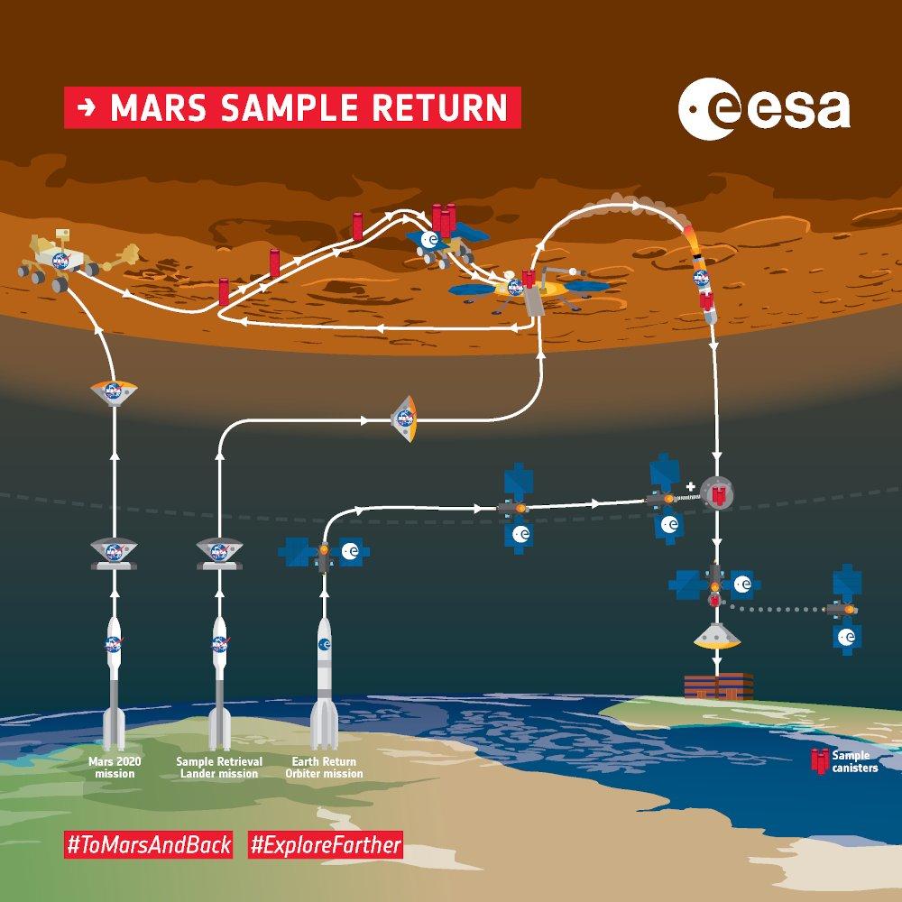 Ogólna koncepcja misji Mars Sample Return / Credits - ESA