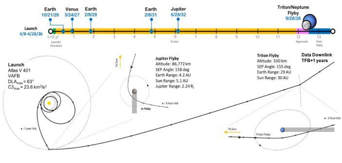 Trident – przelot obok Trytona jako misja Discovery