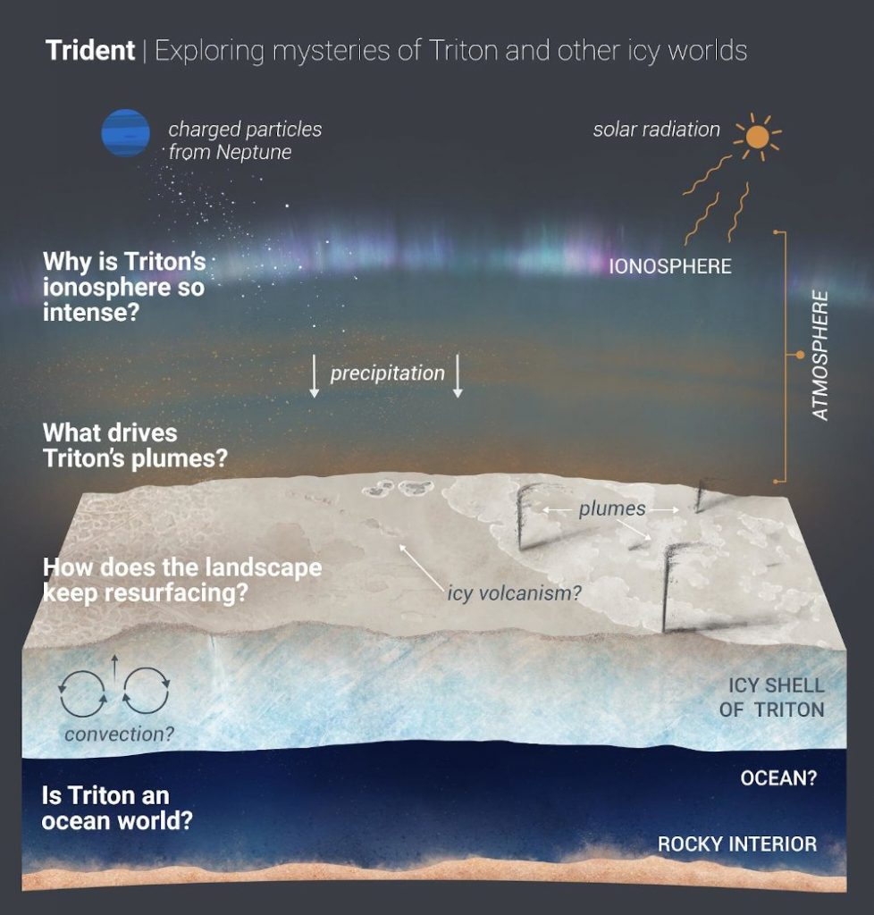 Zagadki Trytona, na które sonda Trident może przynieść odpowiedzi / Credits - NASA