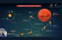 THE MOHAMMED BIN RASHID SPACE CENTRE