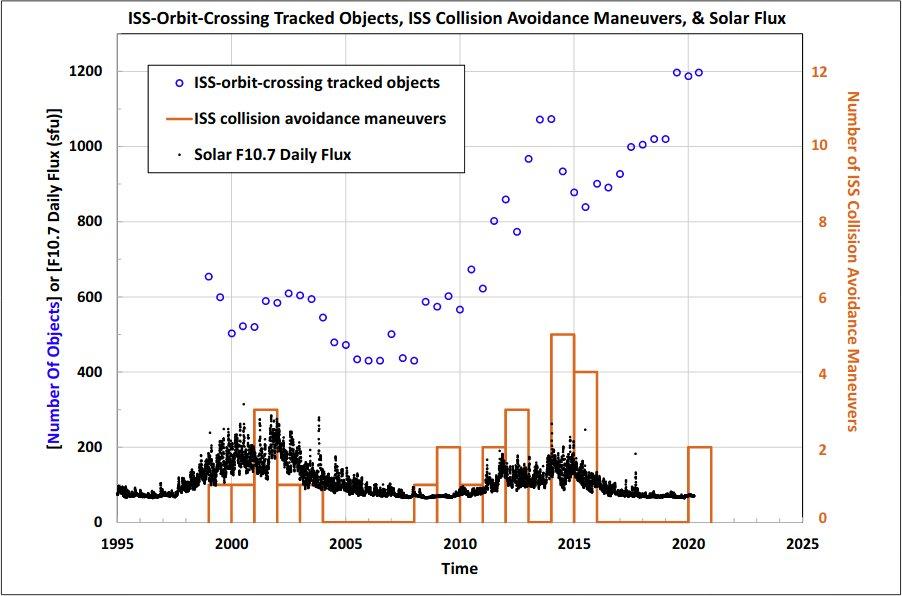 Ilość znanych i monitorowanych obiektów, których orbity przecinają się z orbitą ISS - stan na sierpień 2020 / Credits - NASA