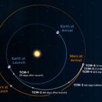 Manewry misji Mars 2020 / Credits - NASA