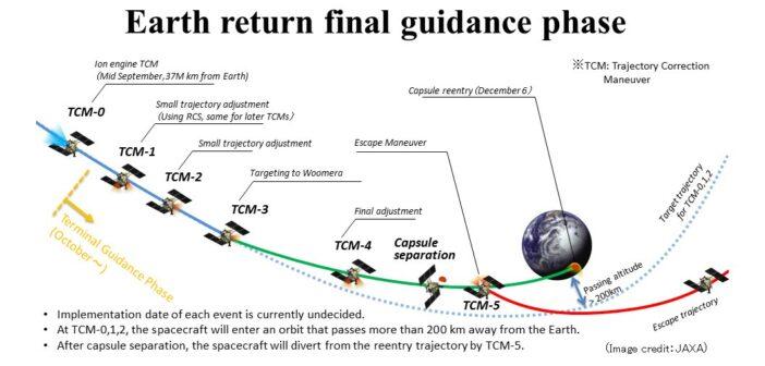 Plan powrotu próbek z planetoidy Ryugu na Ziemię / Credits - JAXA