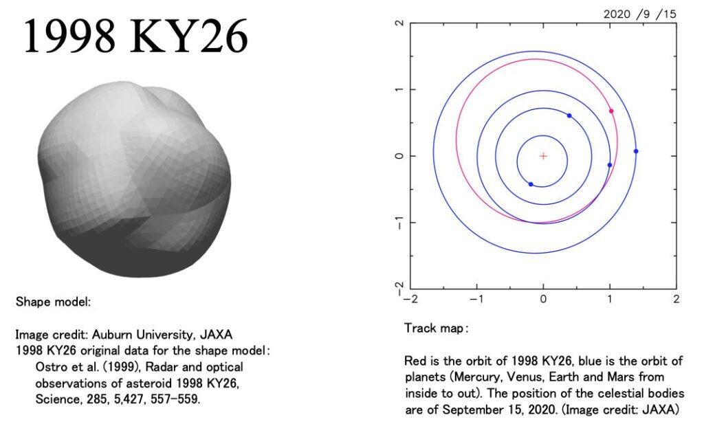 Zestaw informacji na temat planetoidy 1998 KY26 / Credits - JAXA