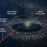 Trajektoria lotu misji New Horizons / Credits - NASA