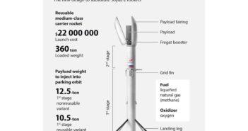 Koncepcja rakiety Amur / Credits - TASS, Roskosmos