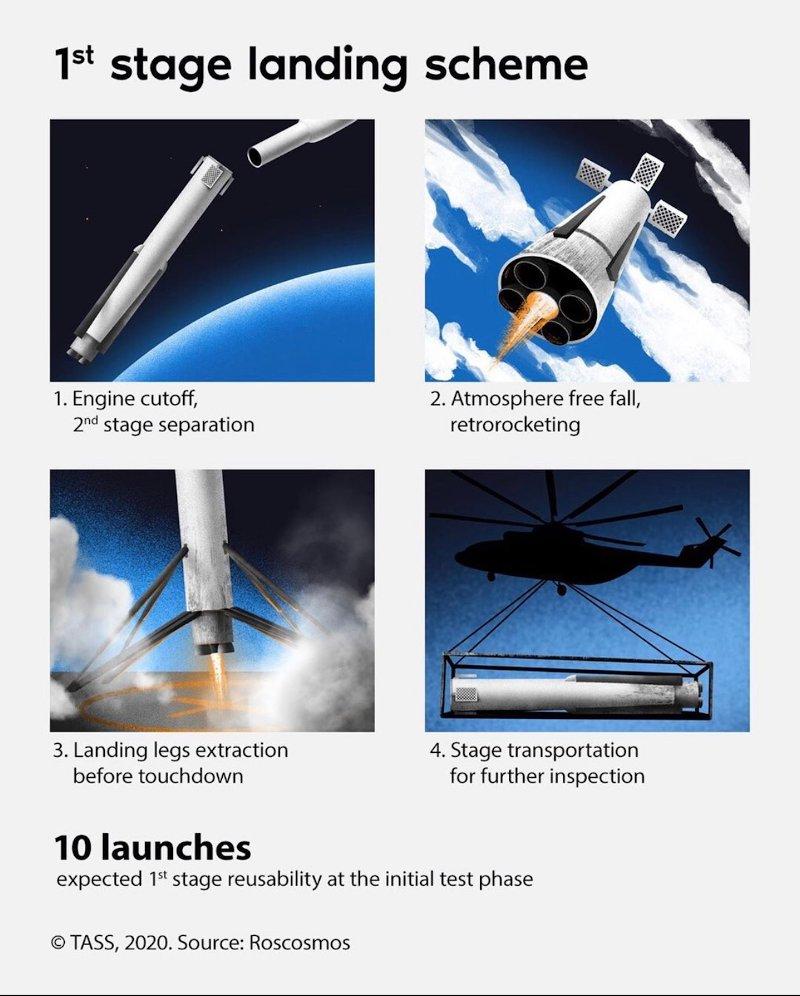 Koncepcja użycia pierwszego stopnia rakiety Amur / Credits - TASS, Roskosmos