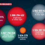 Trzeci zestaw danych z sondy Gaia / Credits - ESA