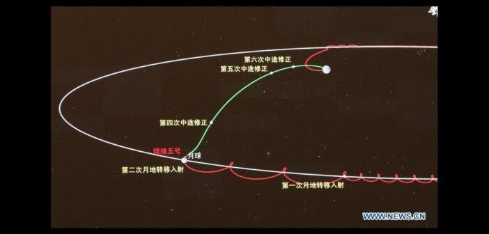 Trajektoria powrotna Chang'e 5 / Credits - CNSA