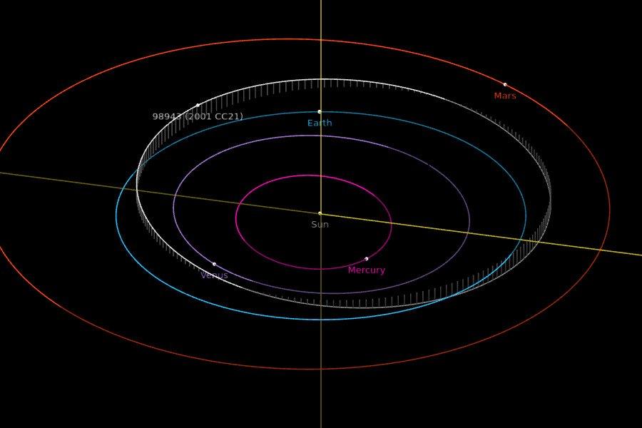 Orbita 2001 CC21 - pozycje na dzień 5 stycznia 2021 / Credits - NASA, JPL