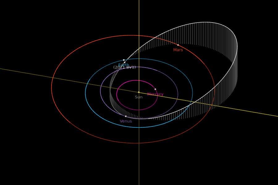 Orbita 2021 BV1 - ciekawostką jest dość duża inklinacja (prawie 22 stopnie względem płaszczyzny ekliptyki) / Credits - NASA, JPL