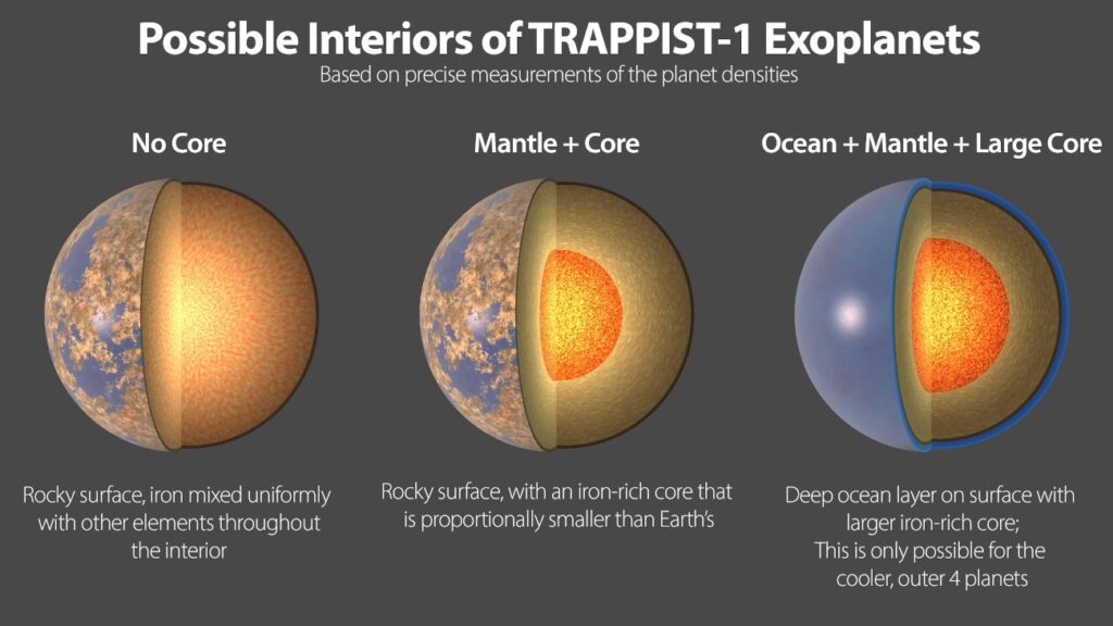 Trzy możliwe wyjaśnienia niższej gęstości planet TRAPPIST-1 - brak jądra planetarnego, małe jądro planetarne oraz głęboki ocean / Credits - NASA/JPL-Caltech