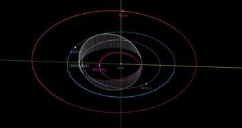 Orbita 2021 BS1 - pozycje obiektów na 21 lutego 2021 / Credits - NASA, JPL