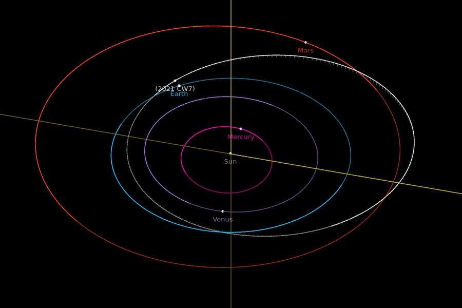 Orbita 2021 CW7 - pozycje obiektów na 31 stycznia 2021 / Credits - NASA, JPL