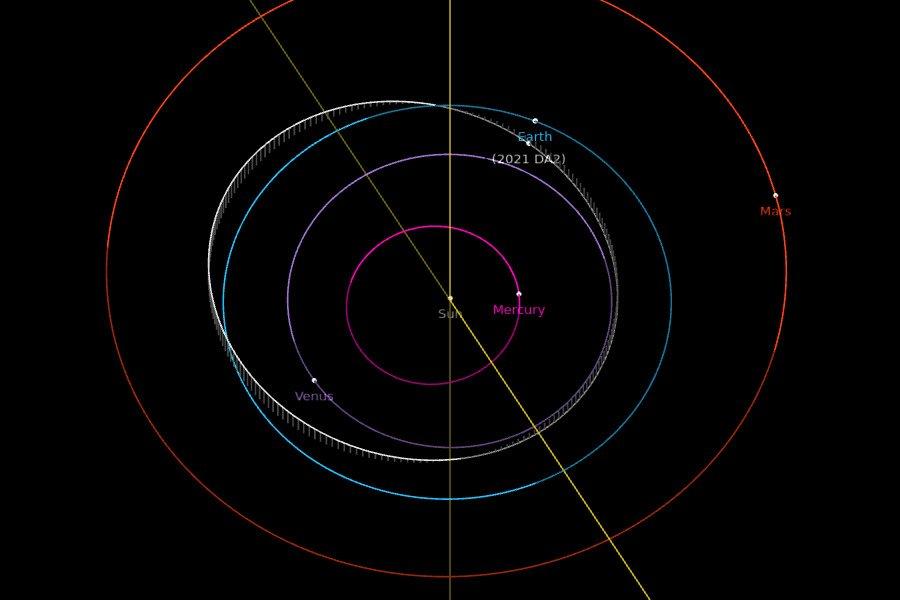 Orbita 2021 DA2 - pozycje obiektów na 27 stycznia 2021 / Credits - NASA, JPL