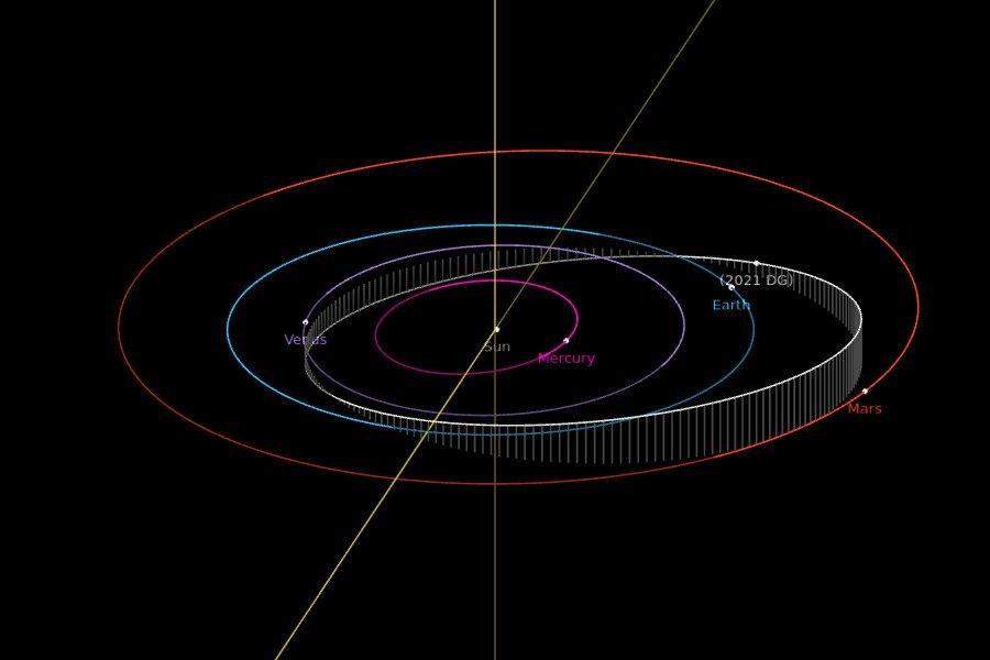 Orbita 2021 DG - pozycje obiektów na 29 stycznia 2021 / Credits - NASA, JPL
