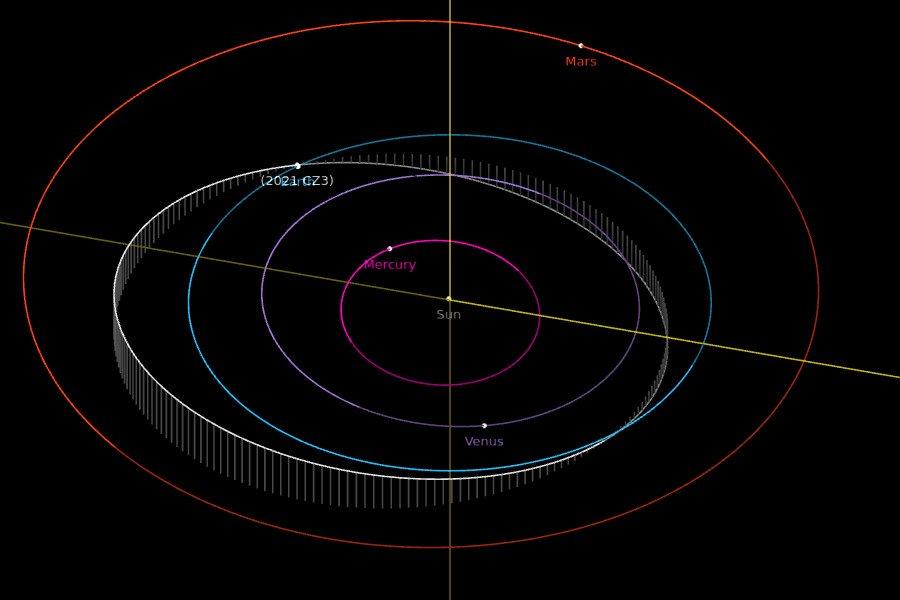 Orbita 2021 CZ3 / Credits - NASA, JPL
