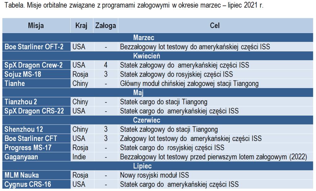Tabela. Misje orbitalne związane z programami załogowymi w okresie marzec – lipiec 2021 r.