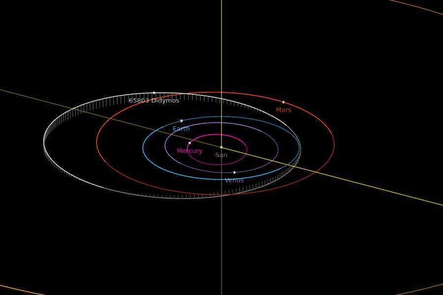 Orbita planetoidy Didymos / Credits - NASA, JPL