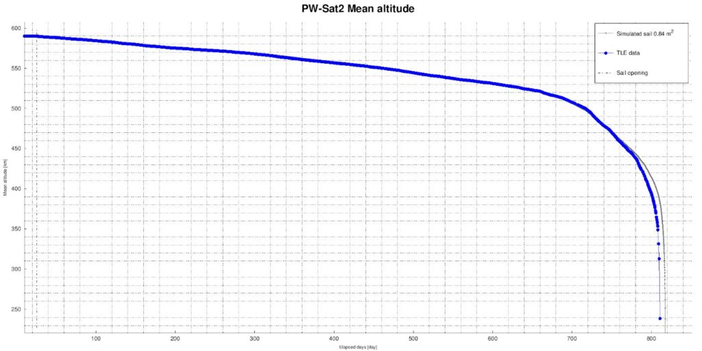Orbita PW-Sat 2 / Credits - SKA, PW