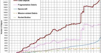 """Wykres prezentujący różne typy obiektów krążących wokół Ziemi, w tym """"śmieci kosmicznych"""" - stan na początek 2021 roku / Credits - NASA"""