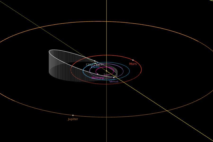 Orbita 2021 EG3 - pozycje obiektów na 20 marca 2021 / Credits - NASA, JPL