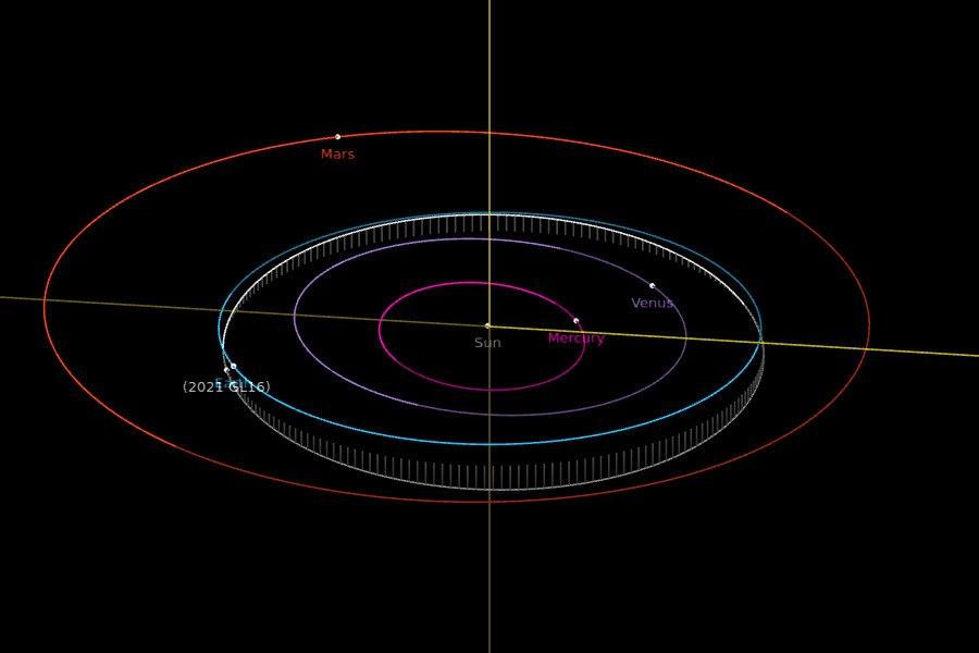 Orbita 2021 GL16  / Credits - NASA, JPL
