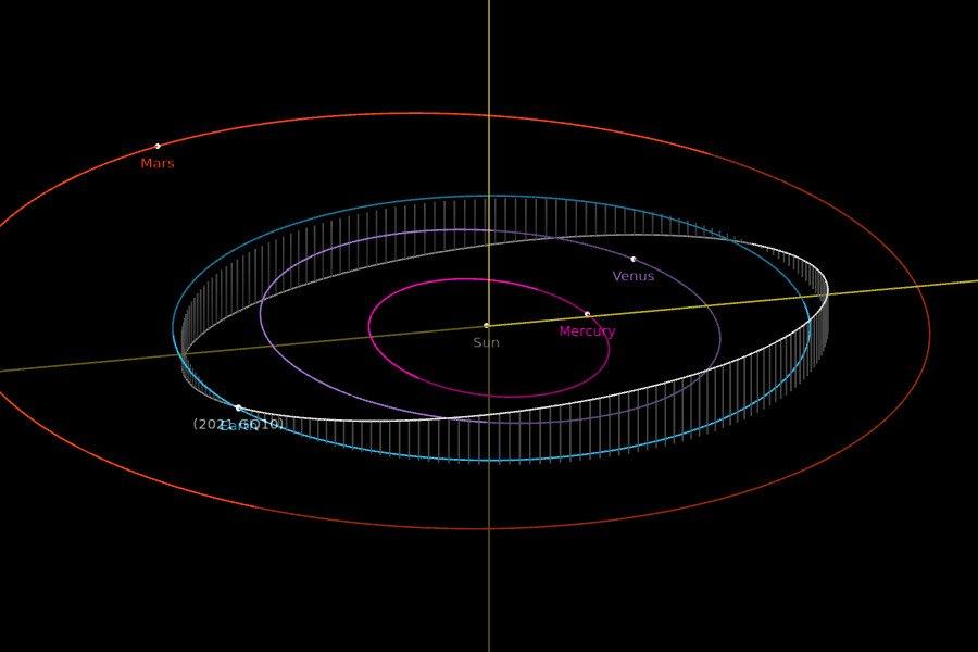 Orbita 2021 GQ10 / Credits - NASA, JPL