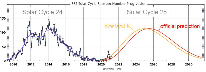 Nowa prognoza rozwoju aktywności 25 cyklu słonecznego (kolor żółty) i porównanie z wcześniejszą prognozą (kolor czerwony) oraz porównanie z zakończonym 24. cyklem słonecznym / Credits - NASA, NOAA