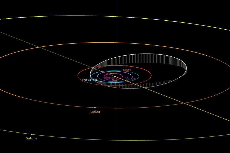 Orbita 2021 JU6 / Credits - NASA, JPL