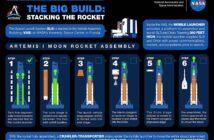 Etapy składania rakiety SLS do misji Artemis-1 / Credits - NASA