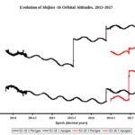 Zmiany orbity Shijian-16-1 i Shijian-16-2 do 2017 roku / Credits - Phillip Clark