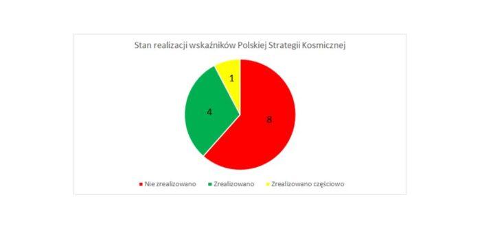 Stopień realizacji PSK - raport PSPA / Credits - PSPA